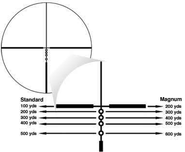 how does a BDC reticle work