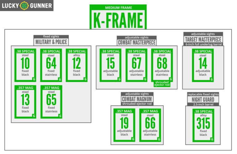 K Frame chart for the .357