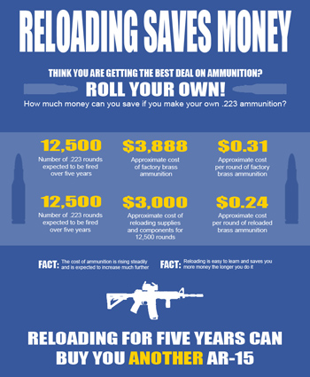 Reloading saves money infographic