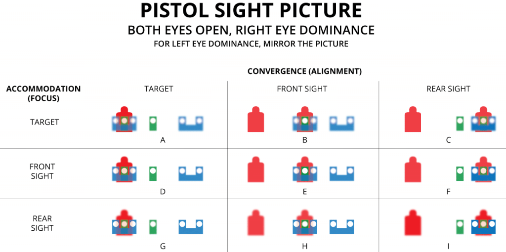 diagram of pistol sight picture