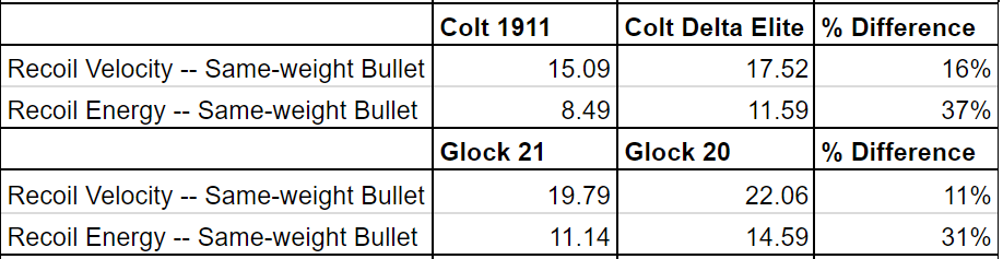a picture of a 10mm vs 45 same bullet weight recoil table
