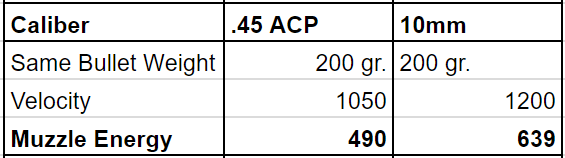 a picture of 10mm vs 45 same bullet weight table