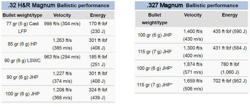 a chart with ballistics info on .32 H&R Magnum and .327 Federal Magnum