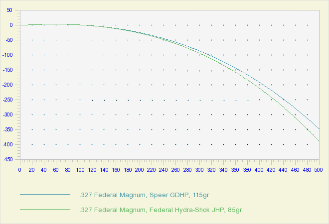 a chart with 327 Federal Magnum bullet drop