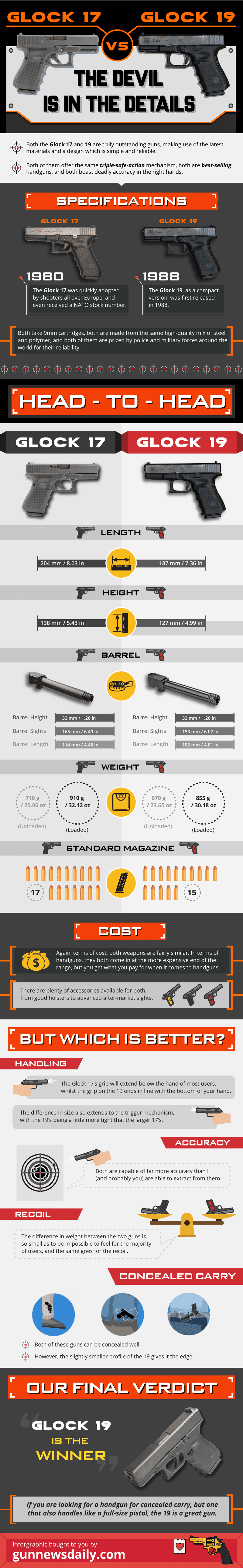 epic debate of the glock 19 versus glock 17 - compared side by side in an infographic
