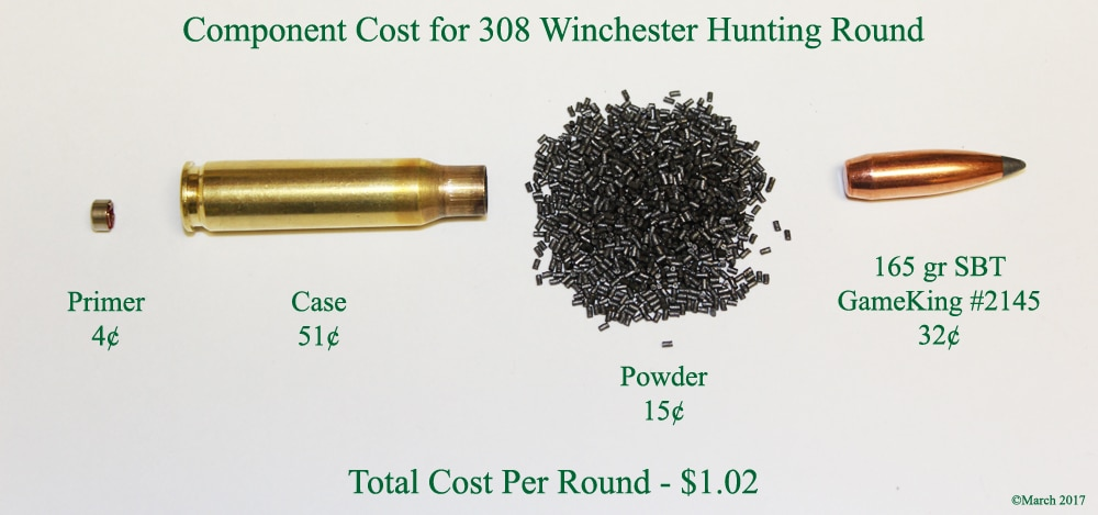 image showing some of the costs of reloading