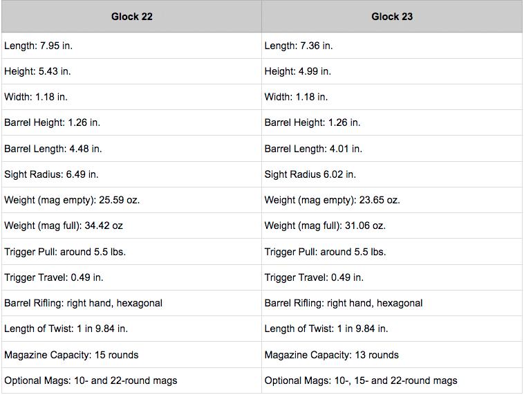 glock 22 vs 23 chart