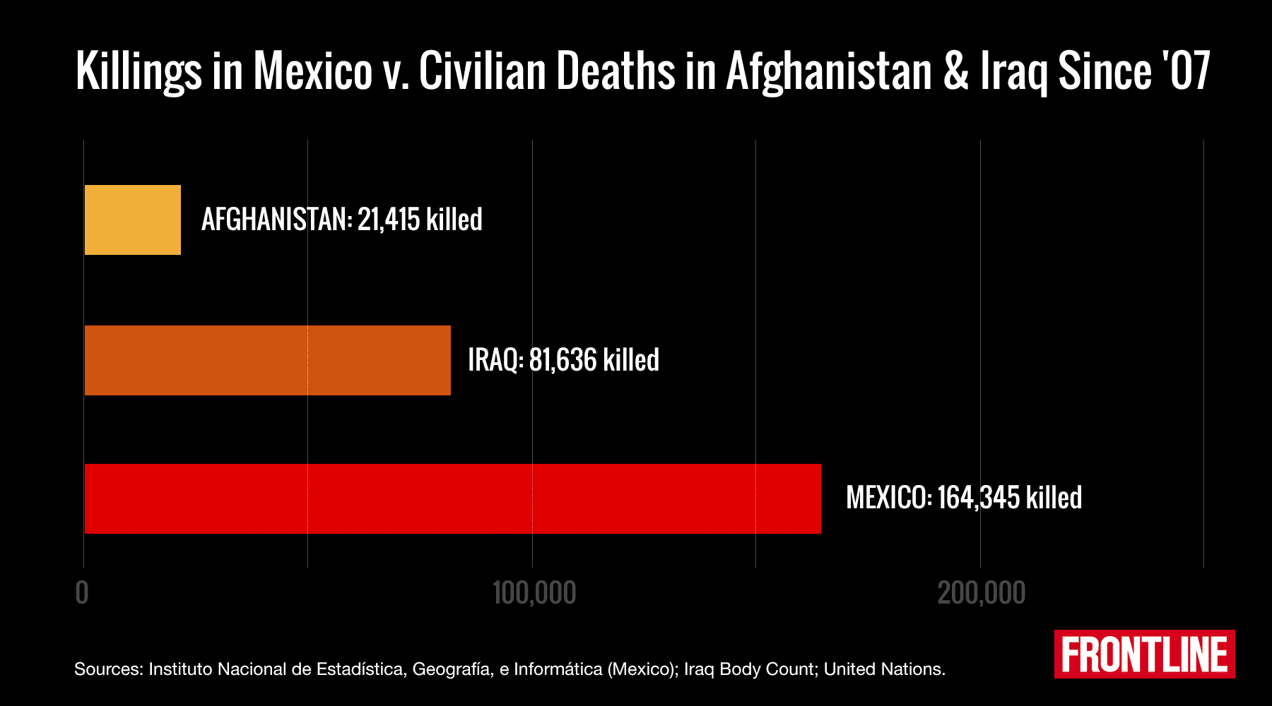 image of statistics of mexico's homicide cases