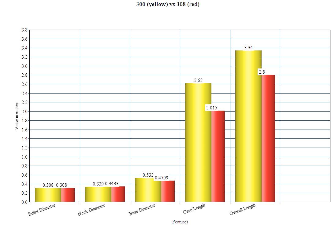 Caliber Comparison: 300 Win Mag vs 308 Win Mag