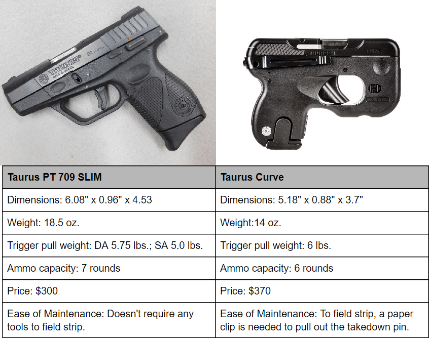 a picture of two Taurus handguns and a table of specs