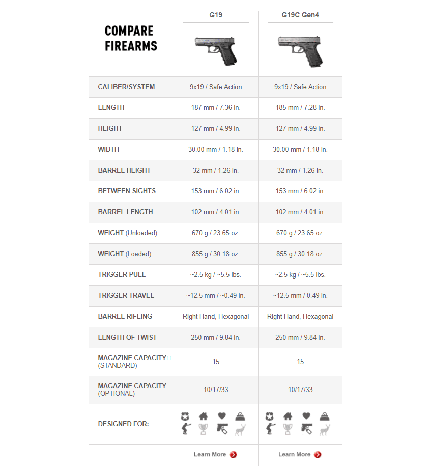 a picture of a table comparing Glock 19 gen 3 and gen 4
