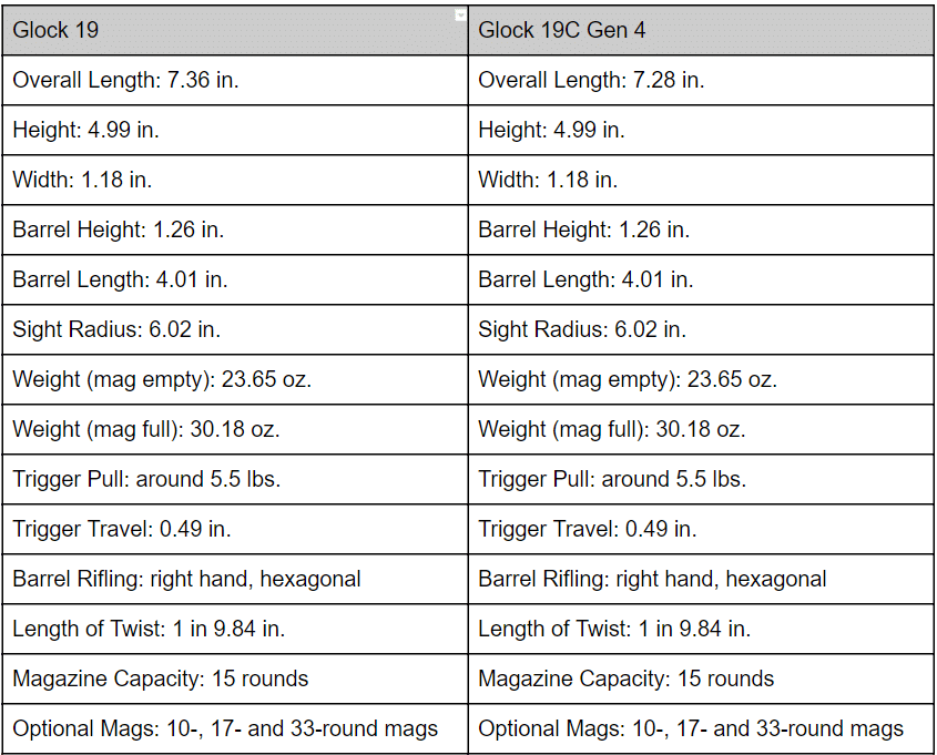 a picture of a table showing Glock 19 gen 3 and gen 4 specs
