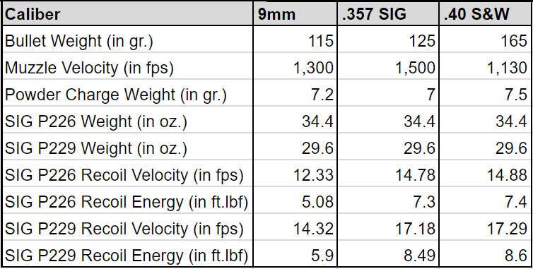 an image of ballistic performance, recoil velocity and energy specs for SIG P226 and P229