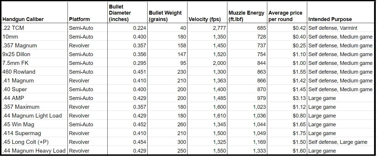a picture of a table with handgun caliber specs to compare 7.5 FK cartridge ballistics with others