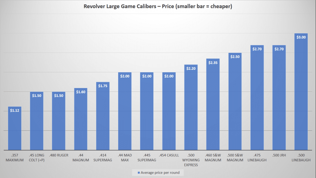 image of Revolver Large Game Calibers Price Chart