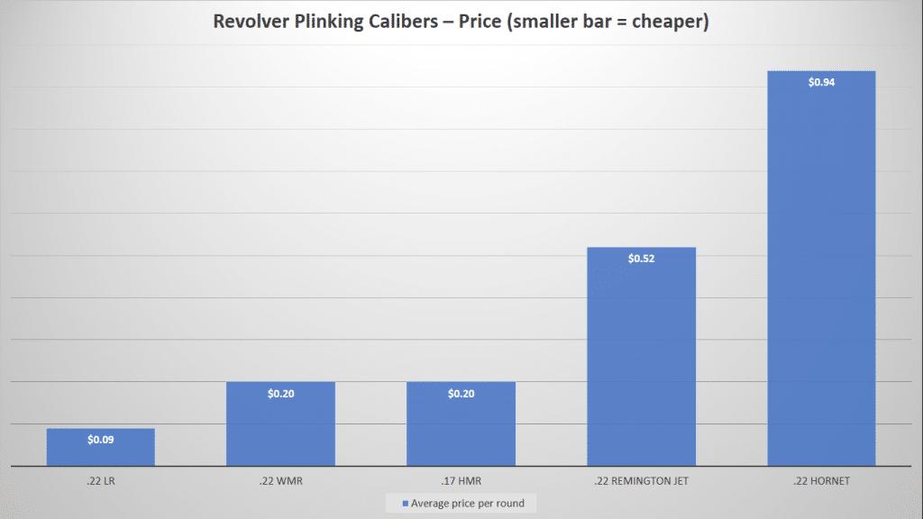 image of Revolver Plinking Calibers-Price Chart