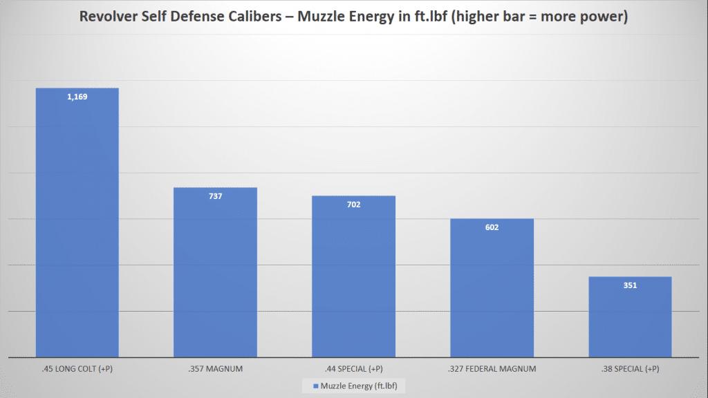 image of Revolver Self Defense Calibers-Muzzle Energy Chart
