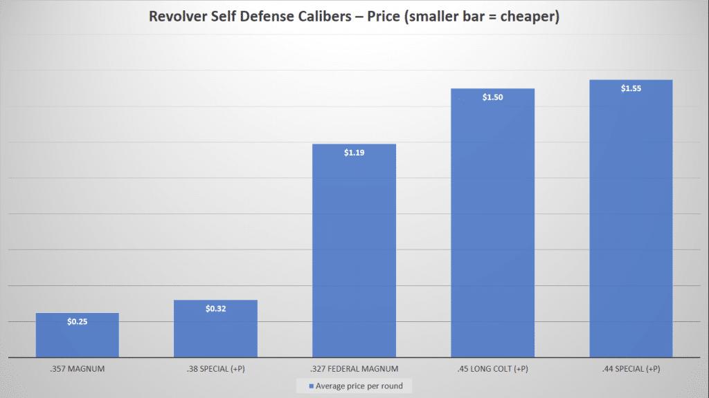 image of Revolver Self Defense Calibers-Price Chart