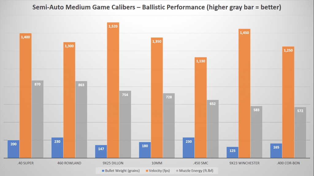 image of Semi-Auto Medium Game Calibers-Ballistic Performance Chart