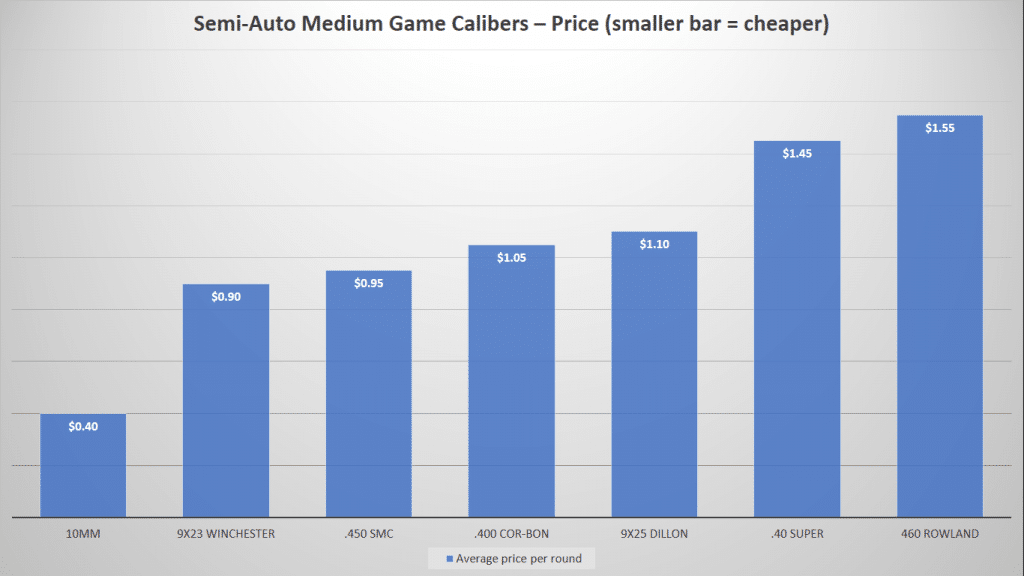 image of Semi-Auto Medium Game Calibers-Price Chart