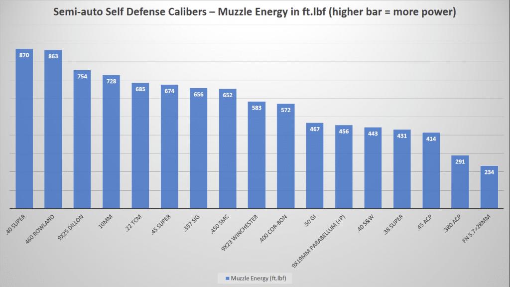 image of Semi-Auto Self Defense Calibers-Muzzle Energy Chart
