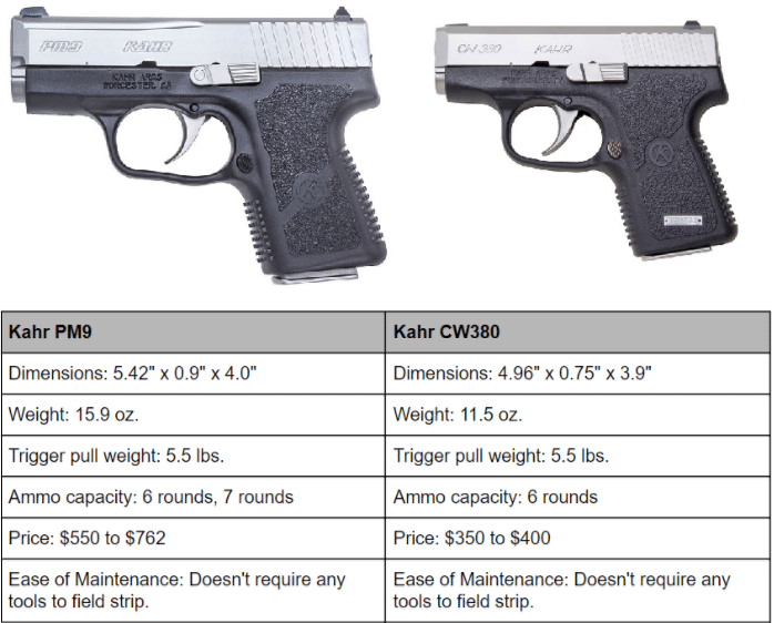 a picture of two kahr pistols with a table of specs
