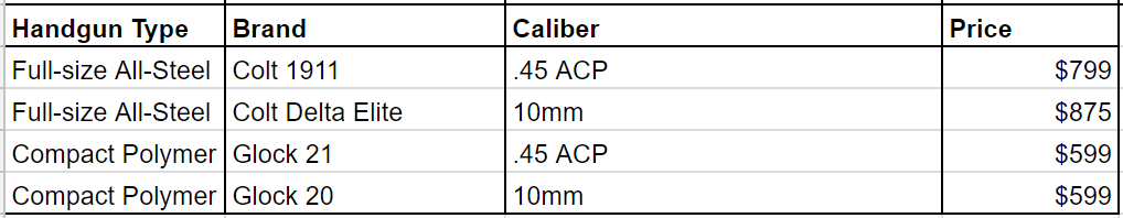 a picture of a table comparing 10mm vs 45 handgun pricing