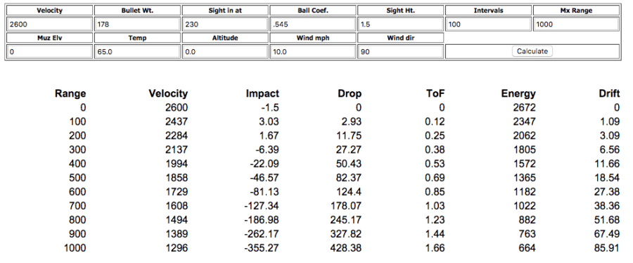 7mm-08 vs 308 velocity chart