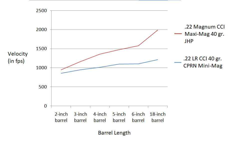 a graph showing .22 LR and .22 Magnum velocities over different barrel lengths