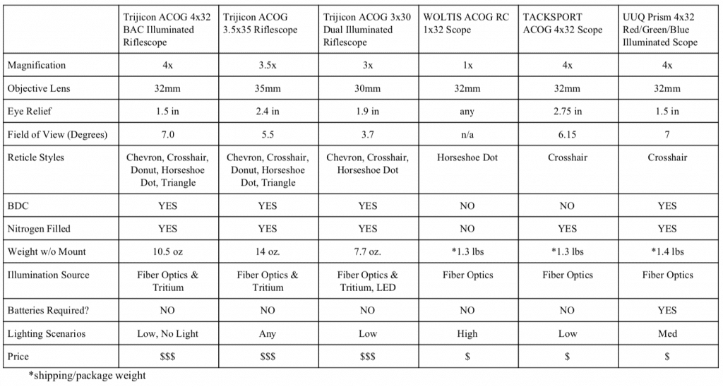 ACOG Scope Review Comparison Chart