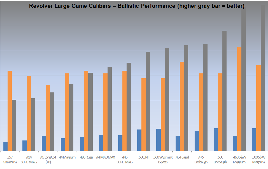 A chart of Revolver Large Game Calibers