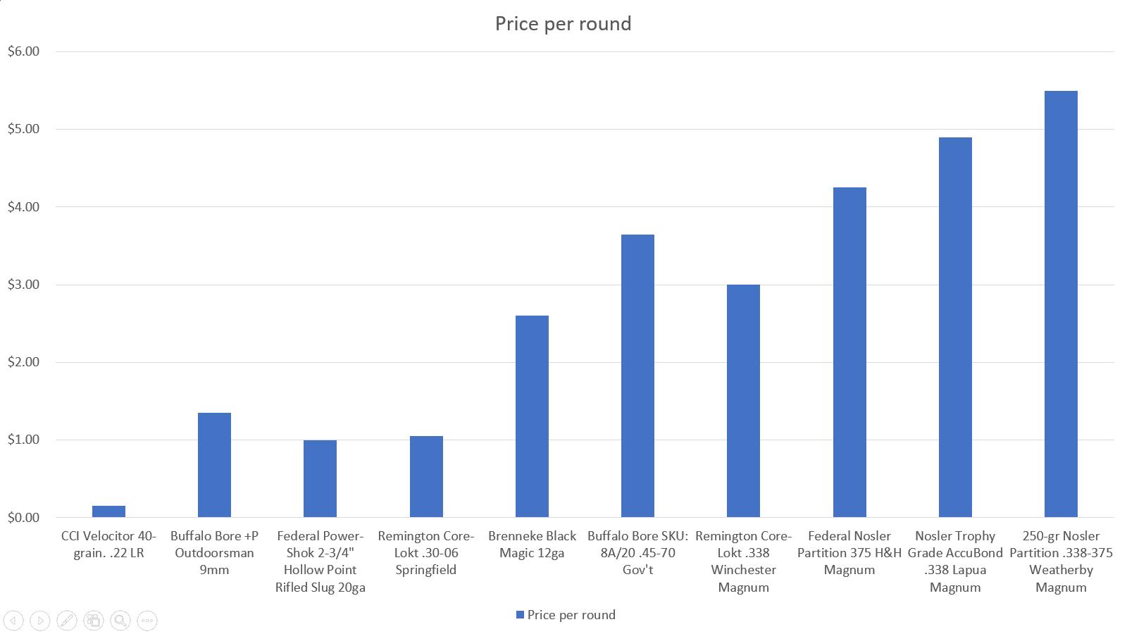 A chart of Bear Hunt Calibers Price
