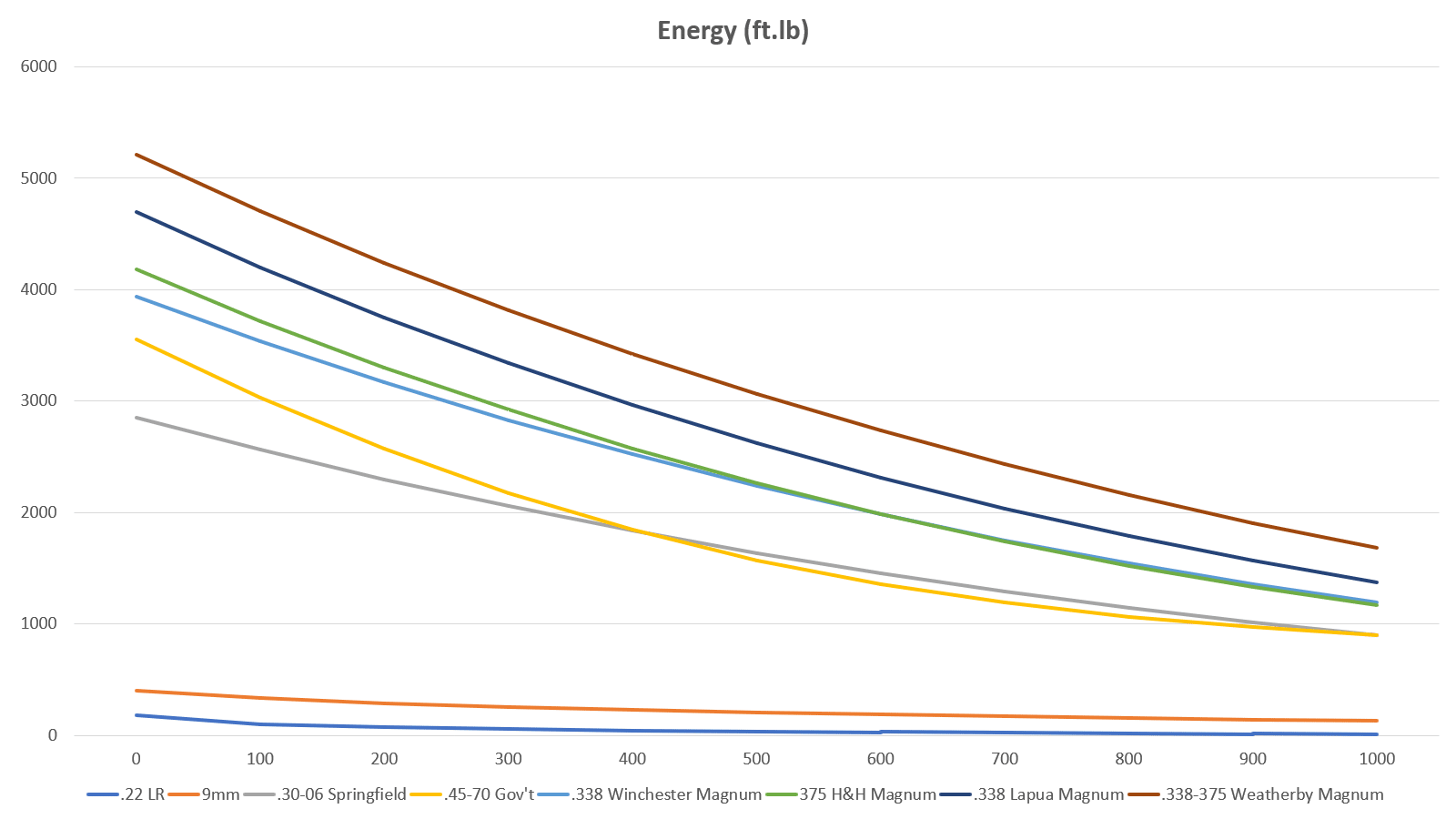 A chart showing bear hunt calibers energy levels
