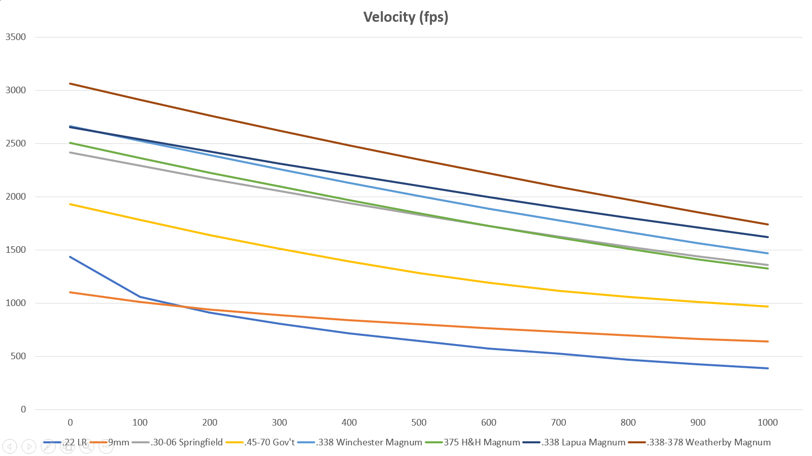 A chart that shows bear hunt calibers' velocity levels